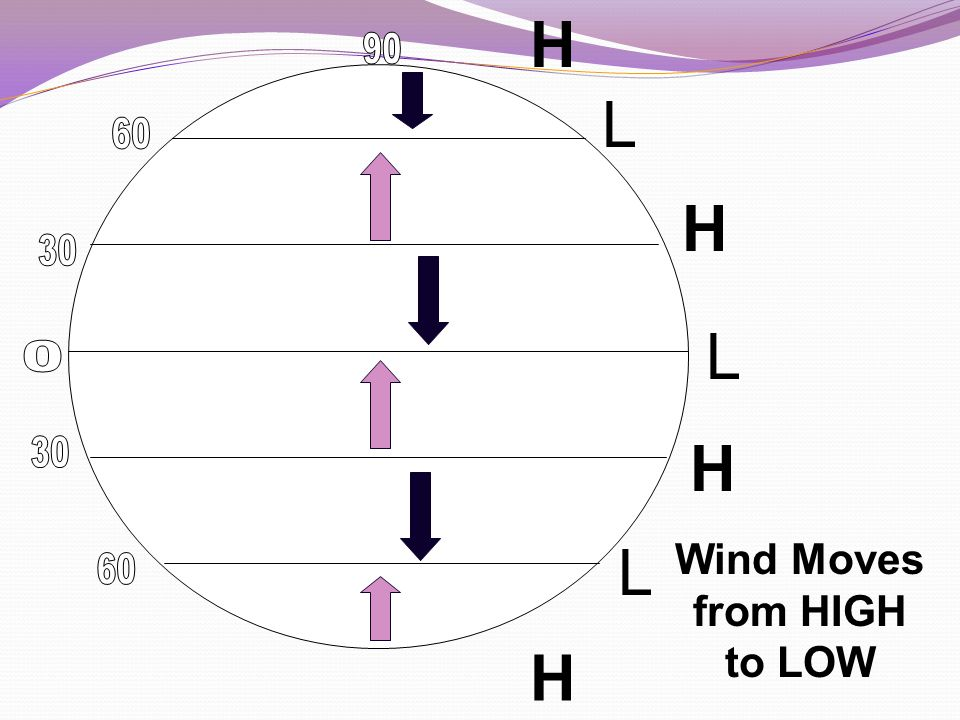 Wind Moves from HIGH to LOW