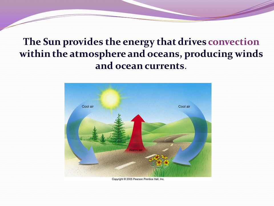 The Sun provides the energy that drives convection within the atmosphere and oceans, producing winds and ocean currents.