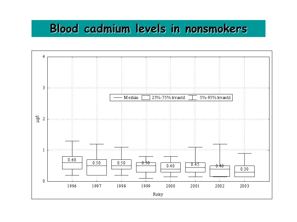 high cadmium levels in blood smoker