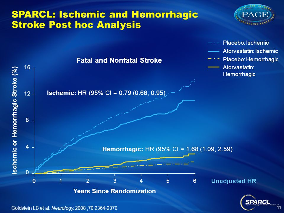 SPARCL: Ischemic and Hemorrhagic Stroke Post hoc Analysis