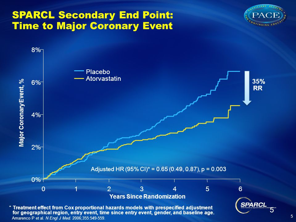 SPARCL Secondary End Point: Time to Major Coronary Event
