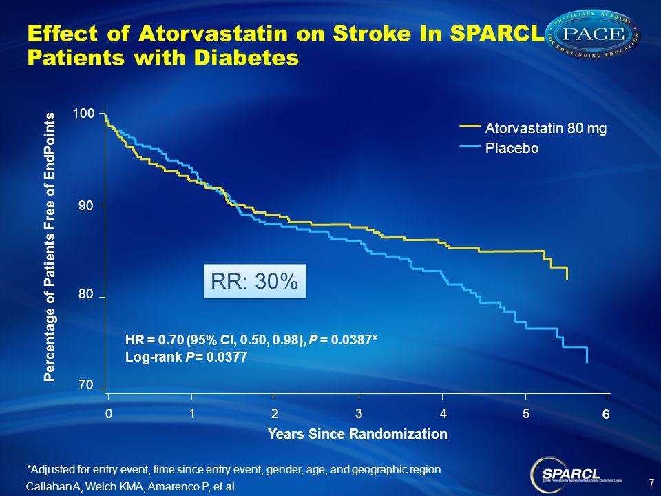 Effect of Atorvastatin on Stroke In SPARCL Patients with Diabetes