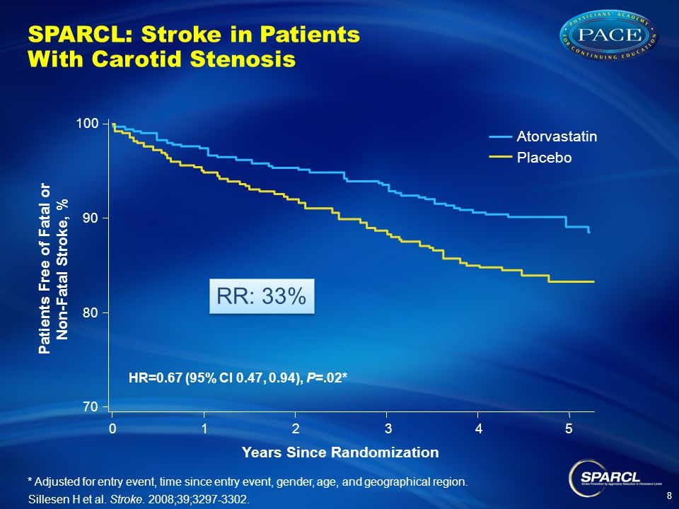 SPARCL: Stroke in Patients With Carotid Stenosis