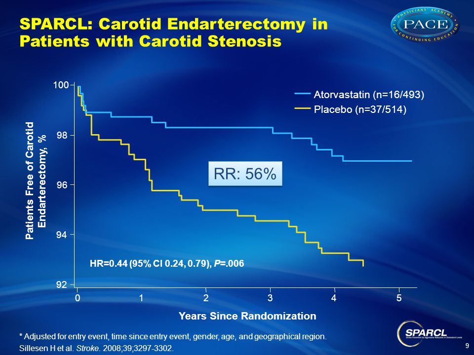 SPARCL: Carotid Endarterectomy in Patients with Carotid Stenosis