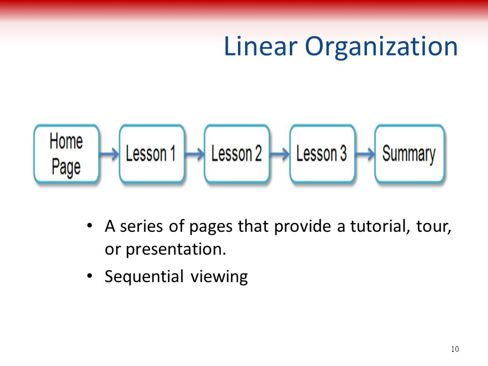 What Is Linear Random And Hierarchical Web Design