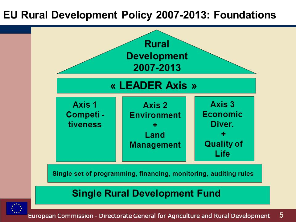 EU Rural Development Policy : Foundations