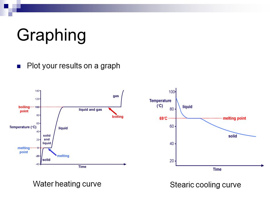 Constructing heating cooling curve