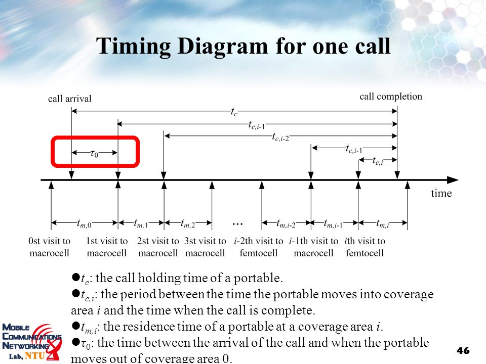 Timing Diagram for one call