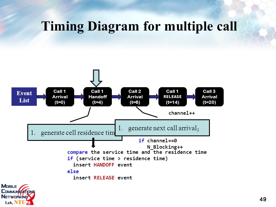Timing Diagram for multiple call