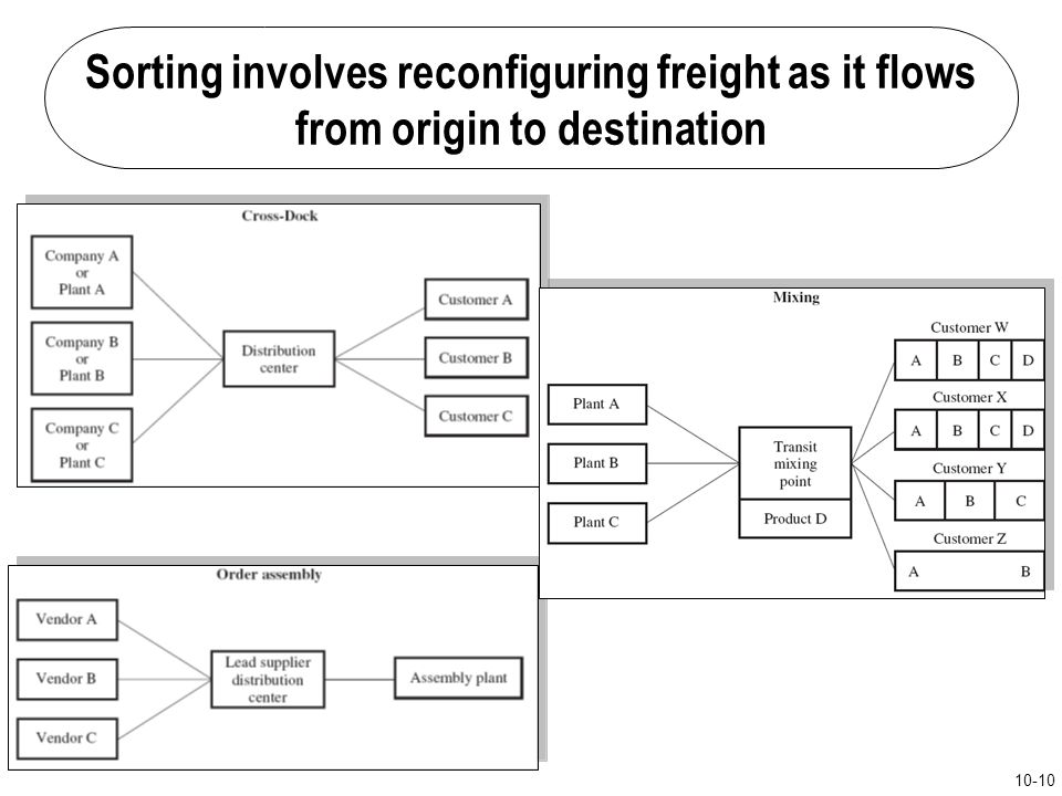 Sorting involves reconfiguring freight as it flows from origin to destination