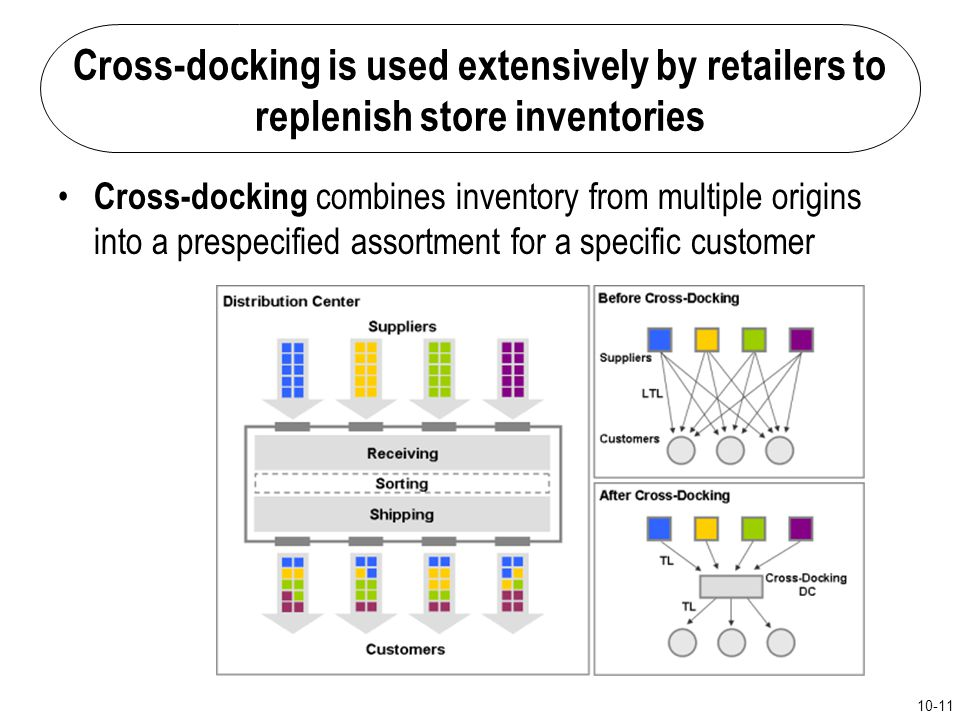 Cross-docking is used extensively by retailers to replenish store inventories