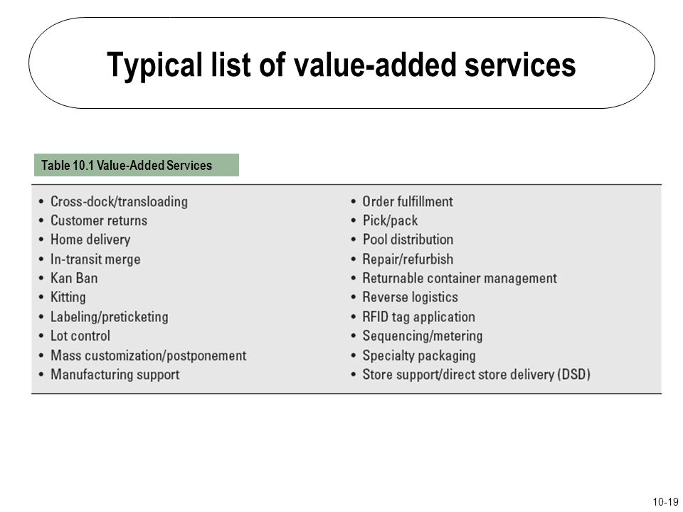 Typical list of value-added services