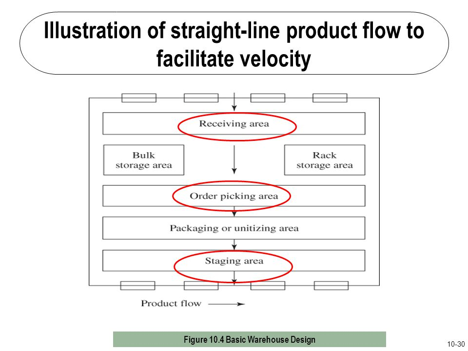 Illustration of straight-line product flow to facilitate velocity