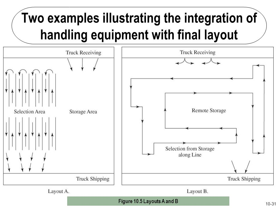 Two examples illustrating the integration of handling equipment with final layout