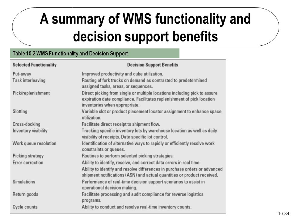 A summary of WMS functionality and decision support benefits