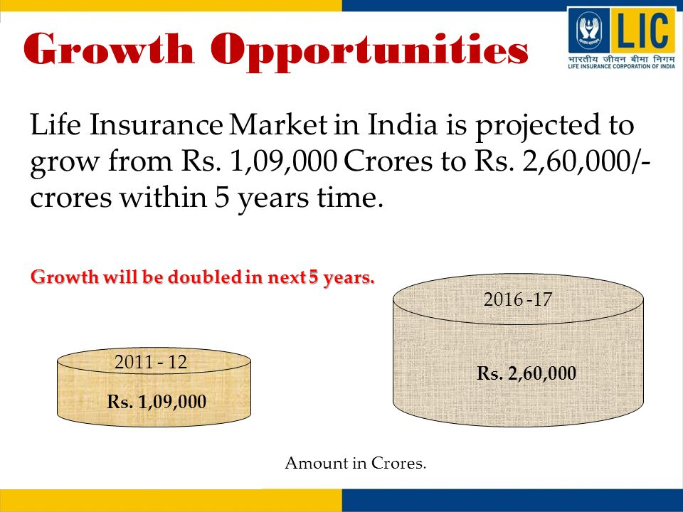 growth of life insurance in india Aditya birla sun life insurance company limited (absli), a subsidiary of aditya birla capital limited (abcl), is one of the leading private sector life insurance companies in india.