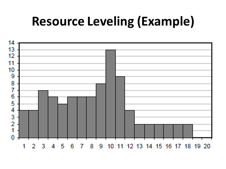 resource leveling Resource leveling - resource leveling is not an independent schedule network analysis method it is applied to the schedule that has already been.