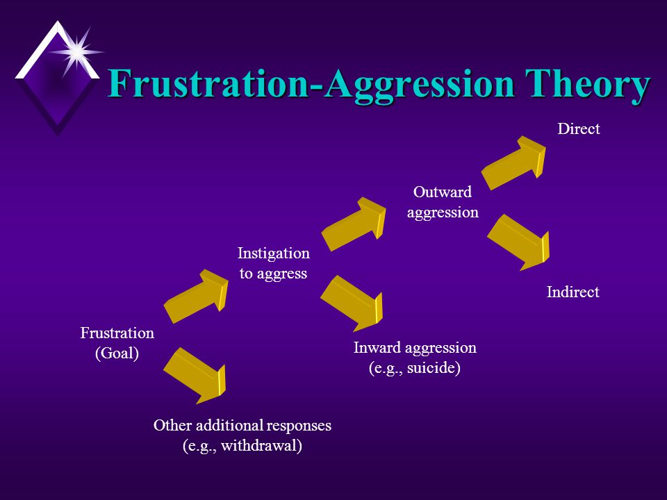 frustration agression The frustration aggression theory states that frustration turns to aggression when it can't be displaced, which is why groups of.