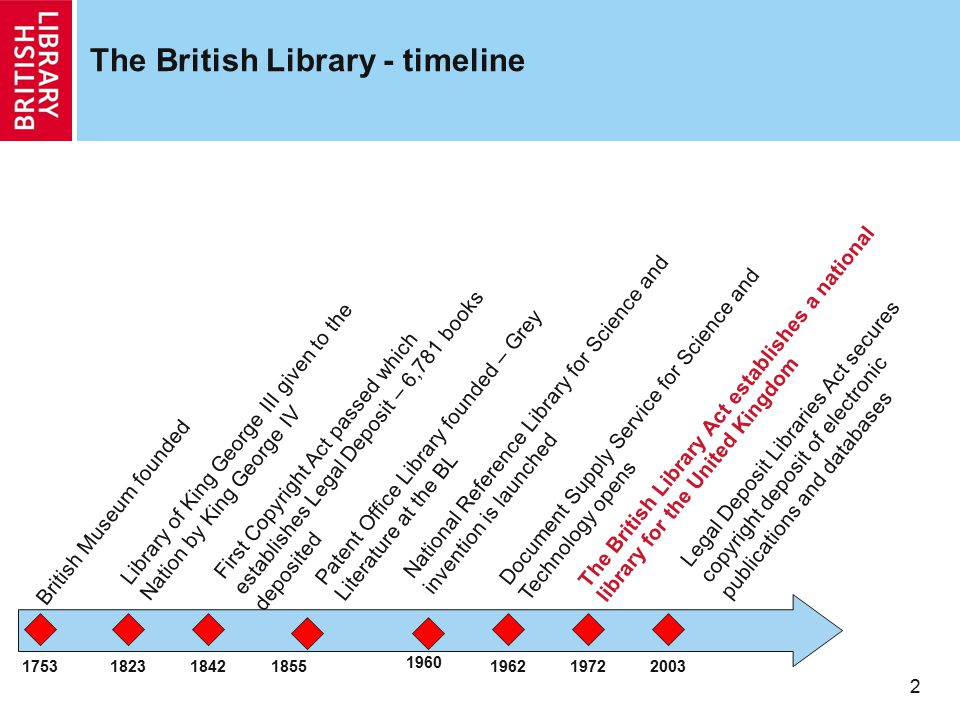 The British Library - timeline