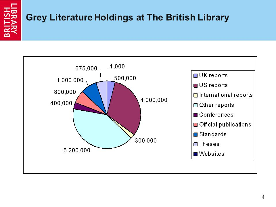Grey Literature Holdings at The British Library