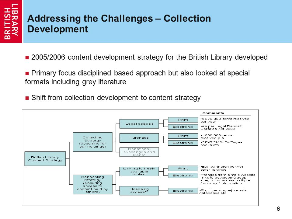 Addressing the Challenges – Collection Development