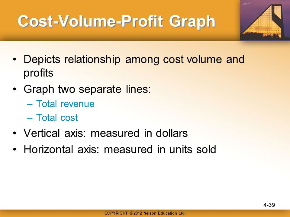 cost volume and profit