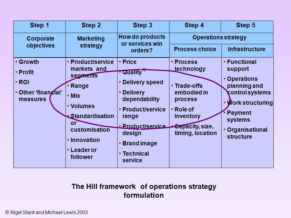 Terry hills framework corporate objectives Paper