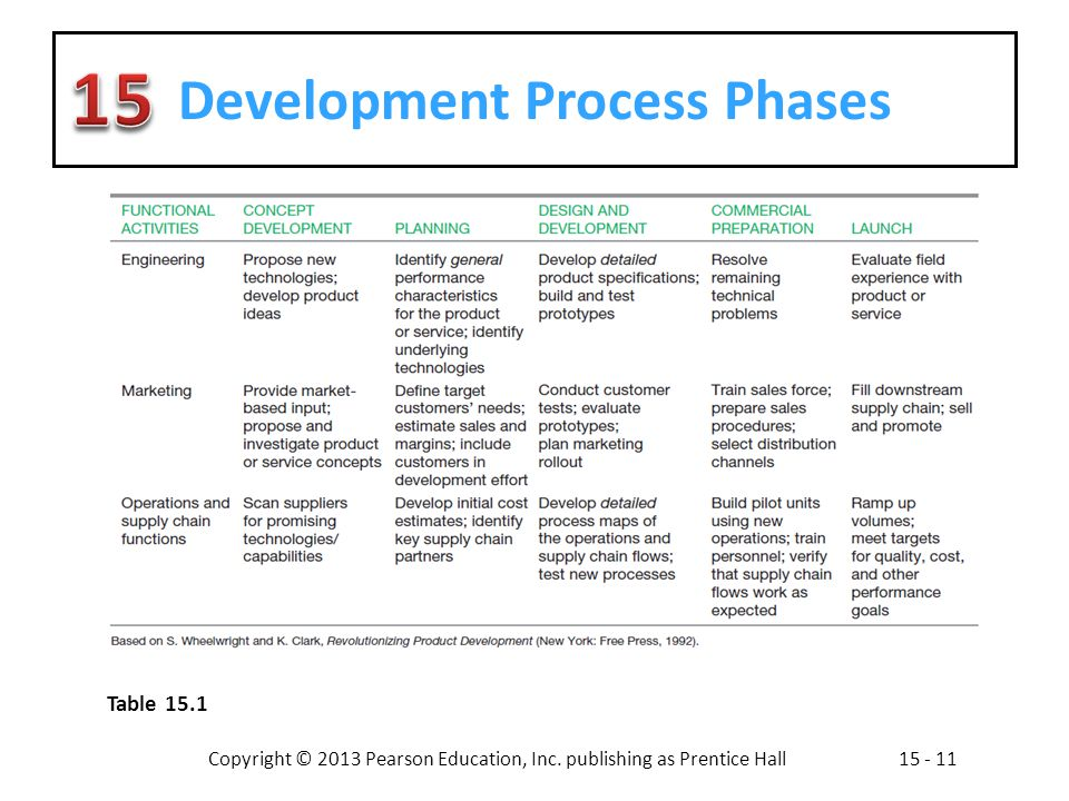 Process Development Phase : Developing products and services ppt video online download