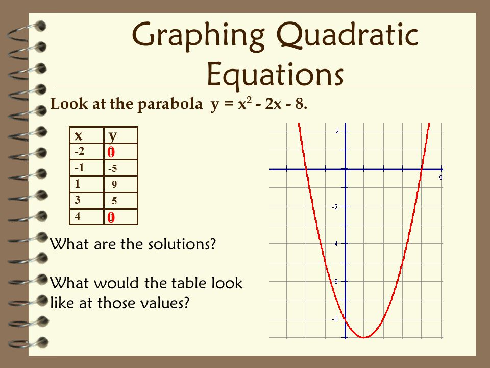 Solving quadratic equations ppt video online download for Table x and y