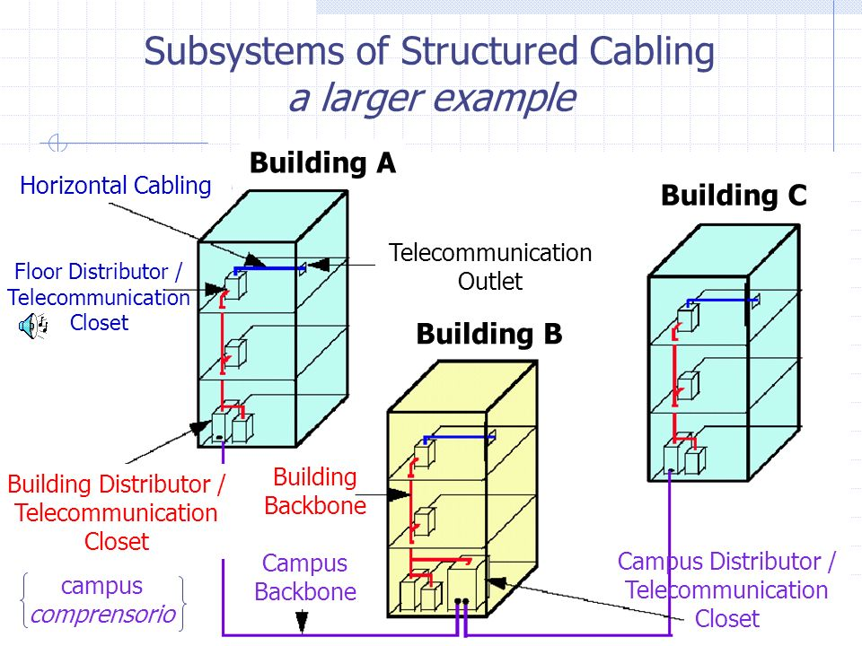 Subsystems of Structured Cabling a larger example