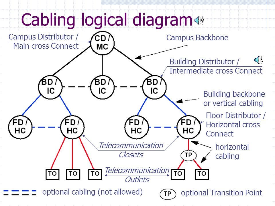 Cabling logical diagram