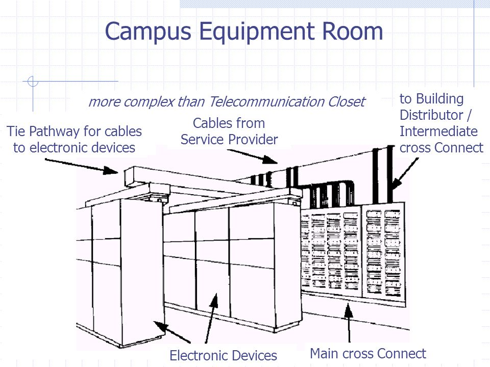 Campus Equipment Room to Building Distributor / Intermediate cross Connect. more complex than Telecommunication Closet.