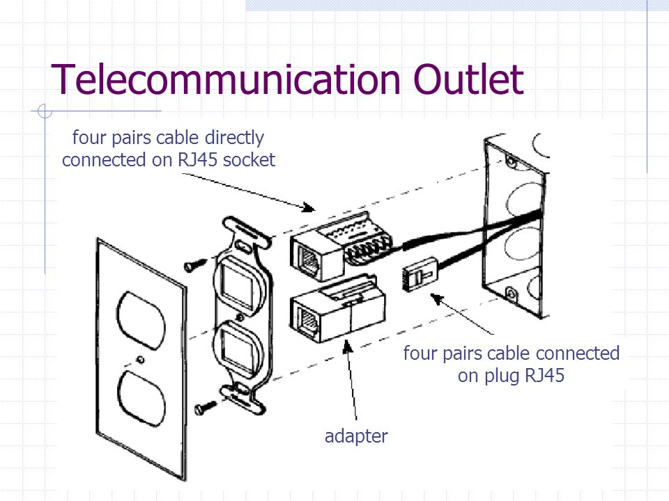 Telecommunication Outlet