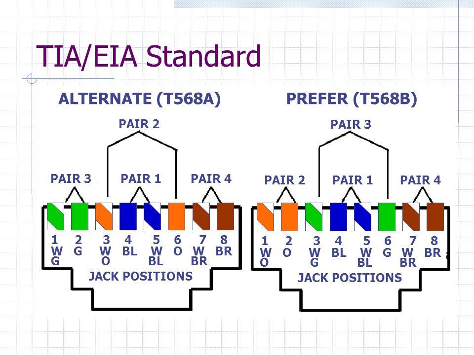 TIA/EIA Standard ALTERNATE (T568A) PREFER (T568B) PAIR 2 PAIR 3 PAIR 3