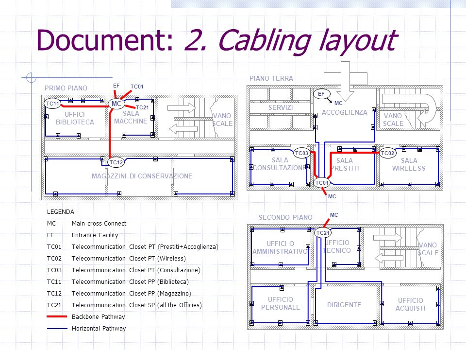 Document: 2. Cabling layout