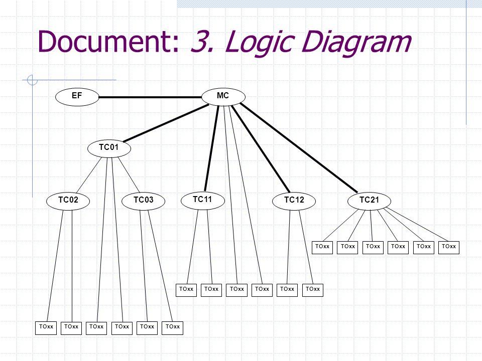 Document: 3. Logic Diagram