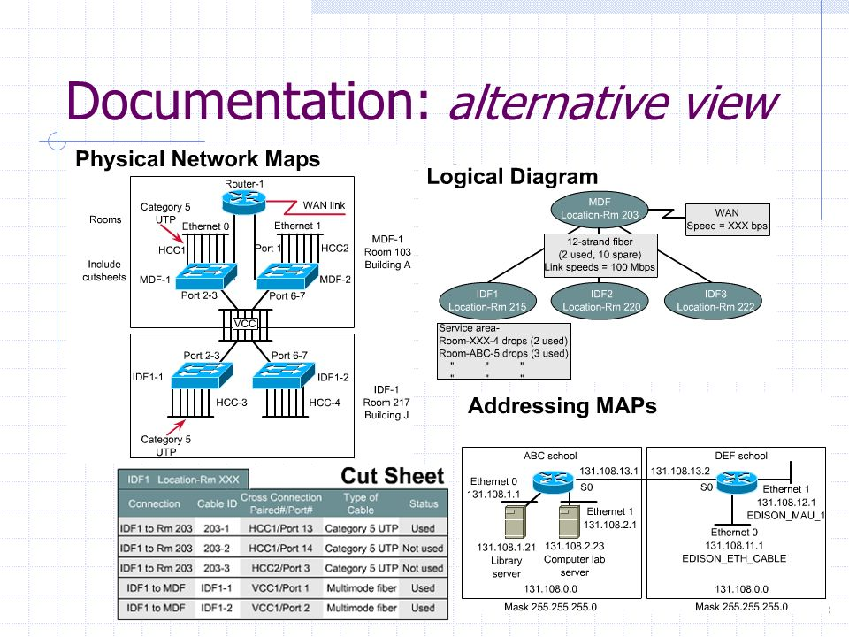 Documentation: alternative view
