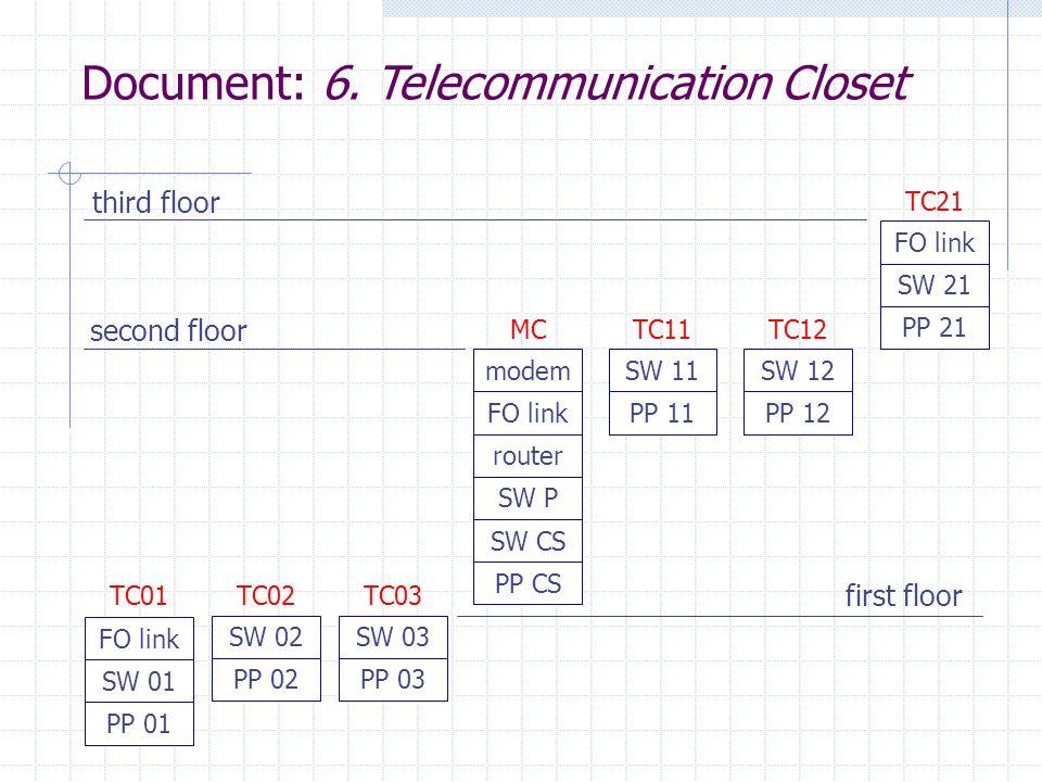 Document: 6. Telecommunication Closet
