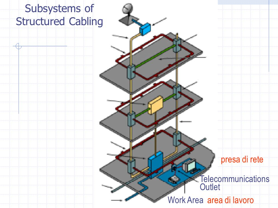 Subsystems of Structured Cabling