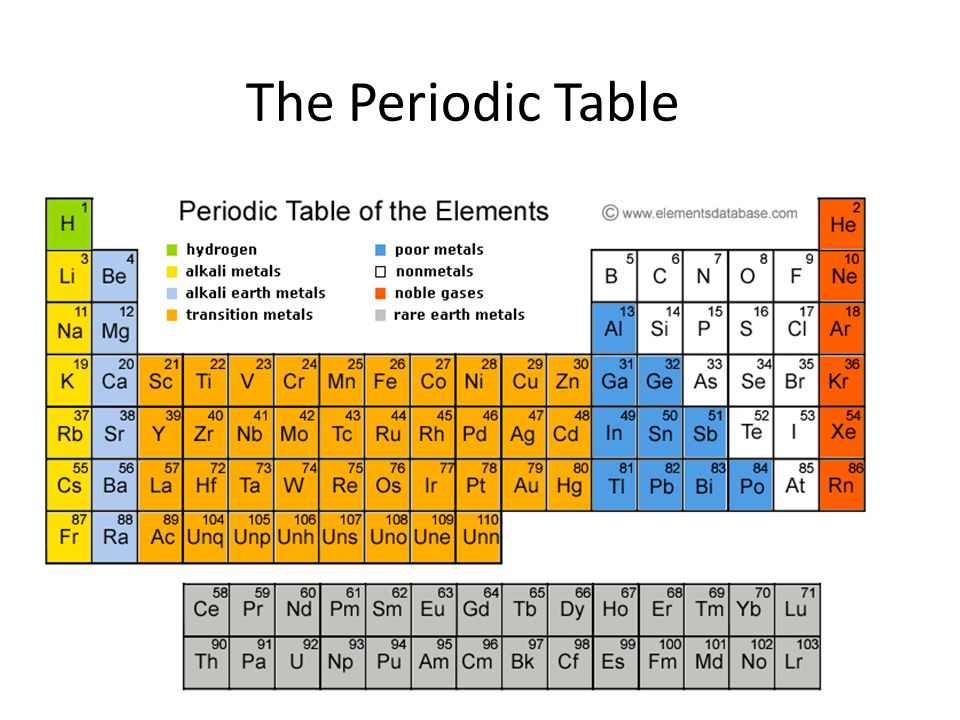Periodic table periodic table element au periodic table of periodic table of elements ppt video online download urtaz Images