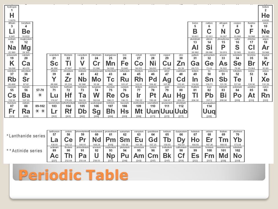 Demonstrate understanding of acids and bases ppt video online download 12 periodic table urtaz Choice Image