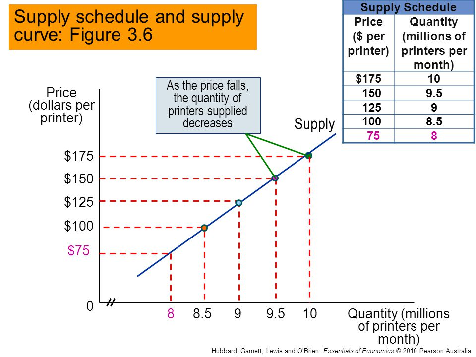supply schedule View individual supply schedule from econ spring 201 at nonesuch school interpreting an individual supply schedule part i: 1) sally will supply three quilts at $50000 per quilt.