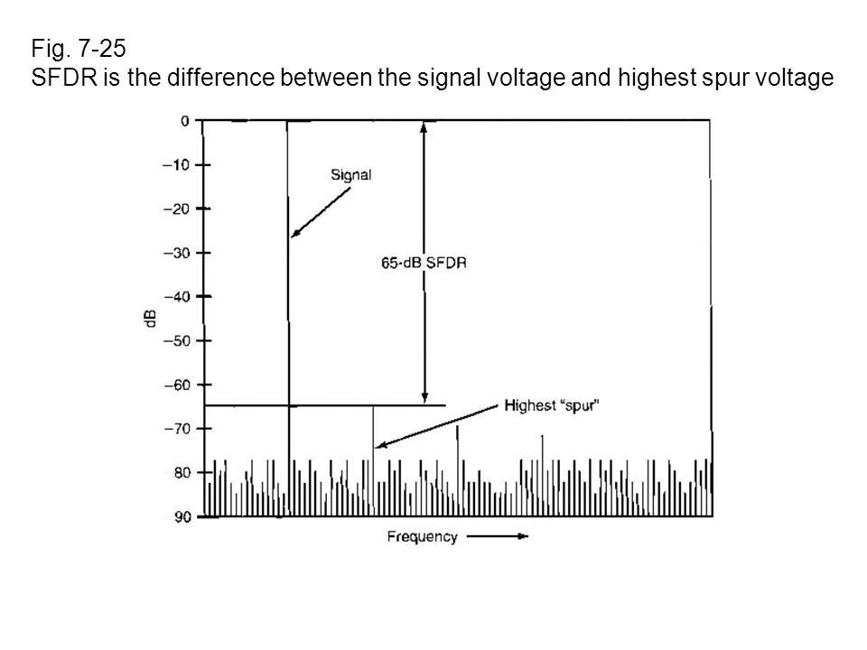 Fig SFDR is the difference between the signal voltage and highest spur voltage