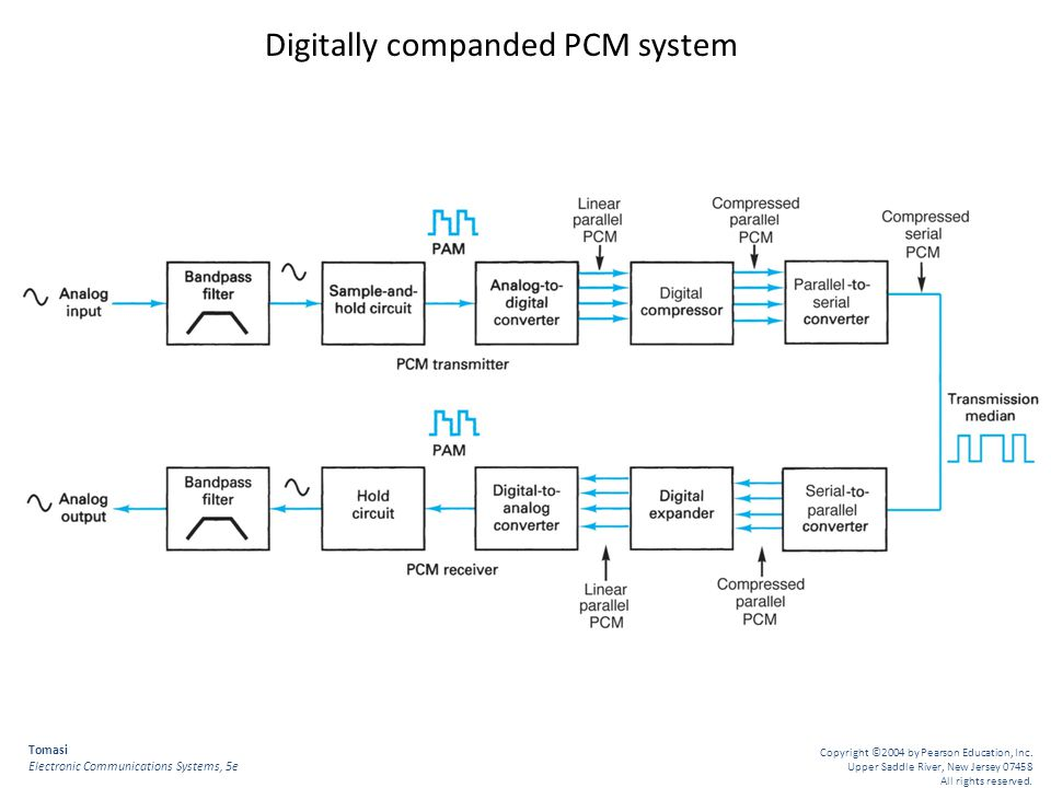 Digitally companded PCM system
