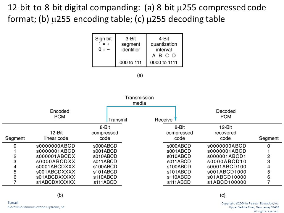 12-bit-to-8-bit digital companding: (a) 8-bit 255 compressed code format; (b) 255 encoding table; (c) 255 decoding table
