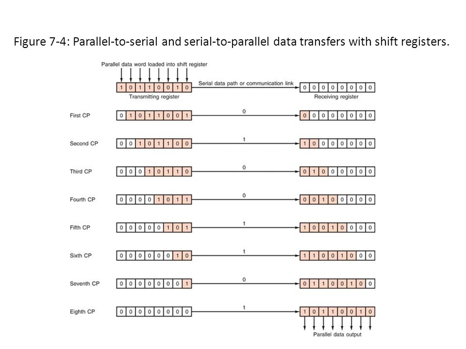Figure 7-4: Parallel-to-serial and serial-to-parallel data transfers with shift registers.