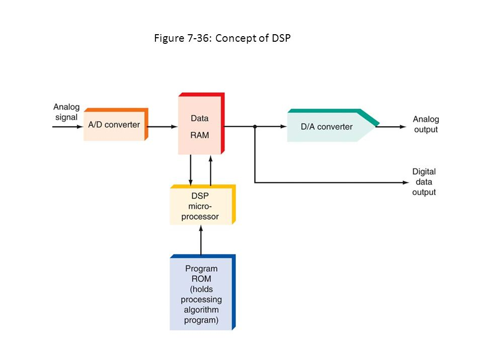 Figure 7-36: Concept of DSP
