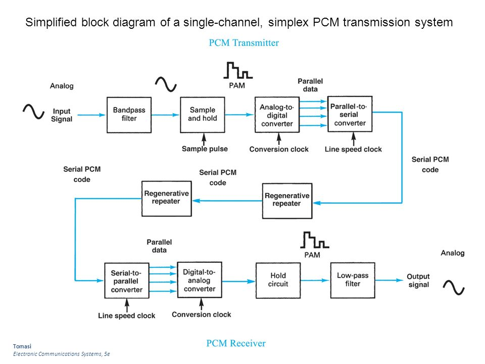 Simplified block diagram of a single-channel, simplex PCM transmission system