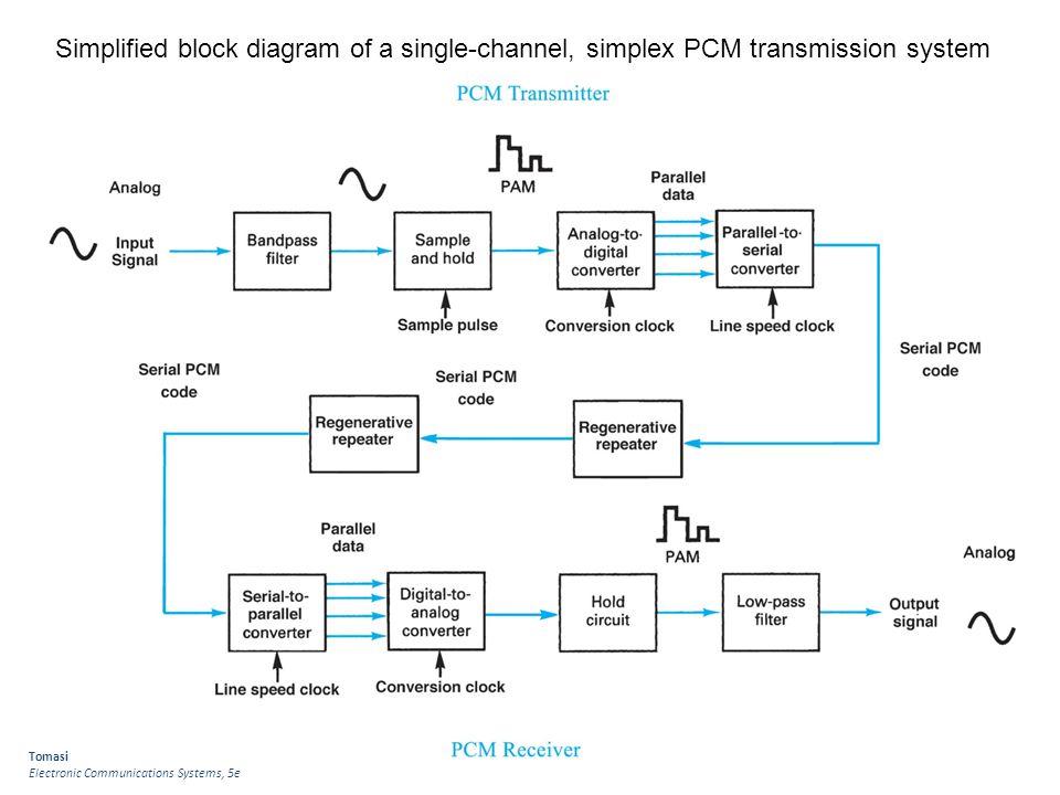 digital communication techniques - ppt download, Wiring block