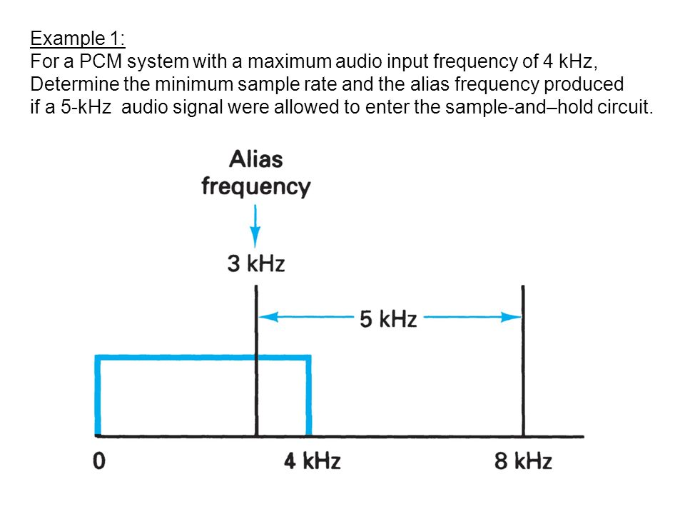 Example 1: For a PCM system with a maximum audio input frequency of 4 kHz, Determine the minimum sample rate and the alias frequency produced.